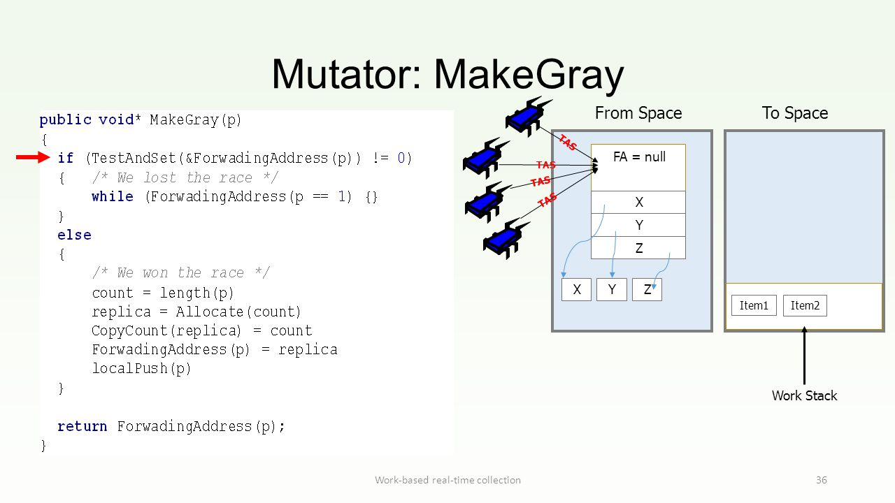 Mutator: MakeGray Work-based real-time collection36 Work Stack From Space To Space FA = null X Y Z Item1 Item2 XYZ TAS