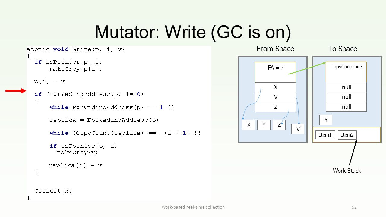 Mutator: Write (GC is on) Work-based real-time collection52 Work Stack From Space To Space FA = r X V Z Item1 Item2 XYZ CopyCount = 3 null Y V
