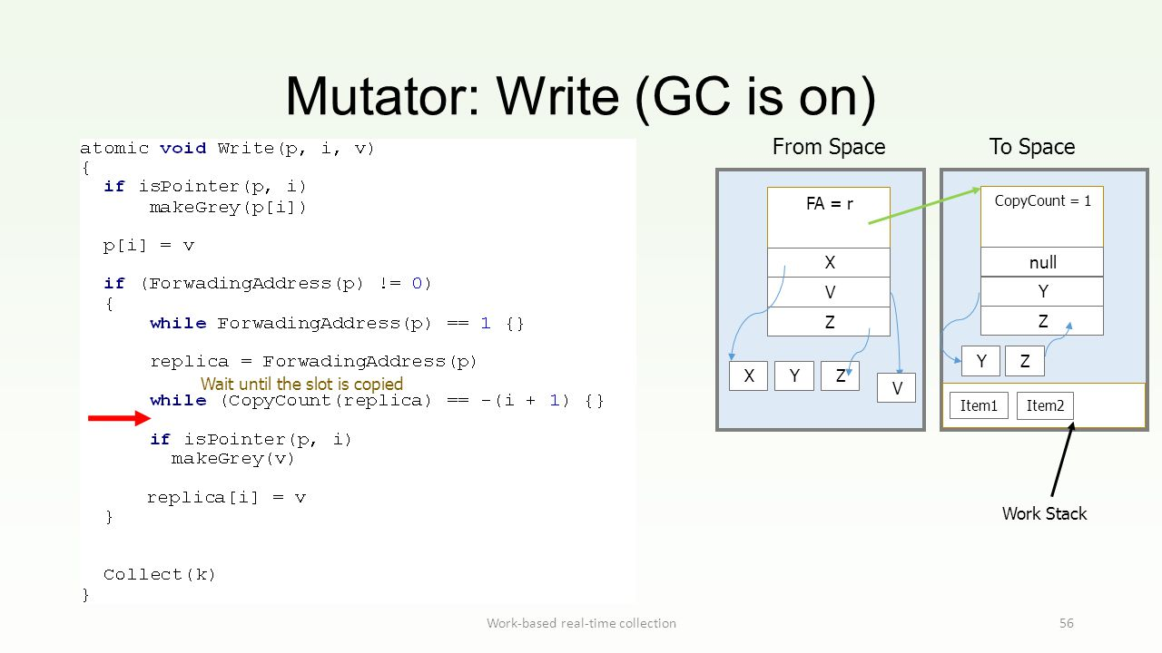 Mutator: Write (GC is on) Work-based real-time collection56 Work Stack From Space To Space FA = r X V Z Item1 Item2 XYZ CopyCount = 1 null Y Z Y V Z W