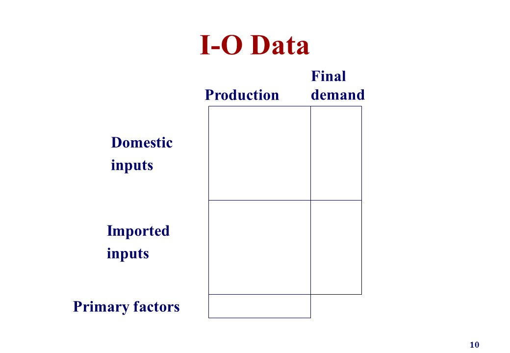I-O Data 10 Primary factors Imported inputs Domestic inputs Final demand Production
