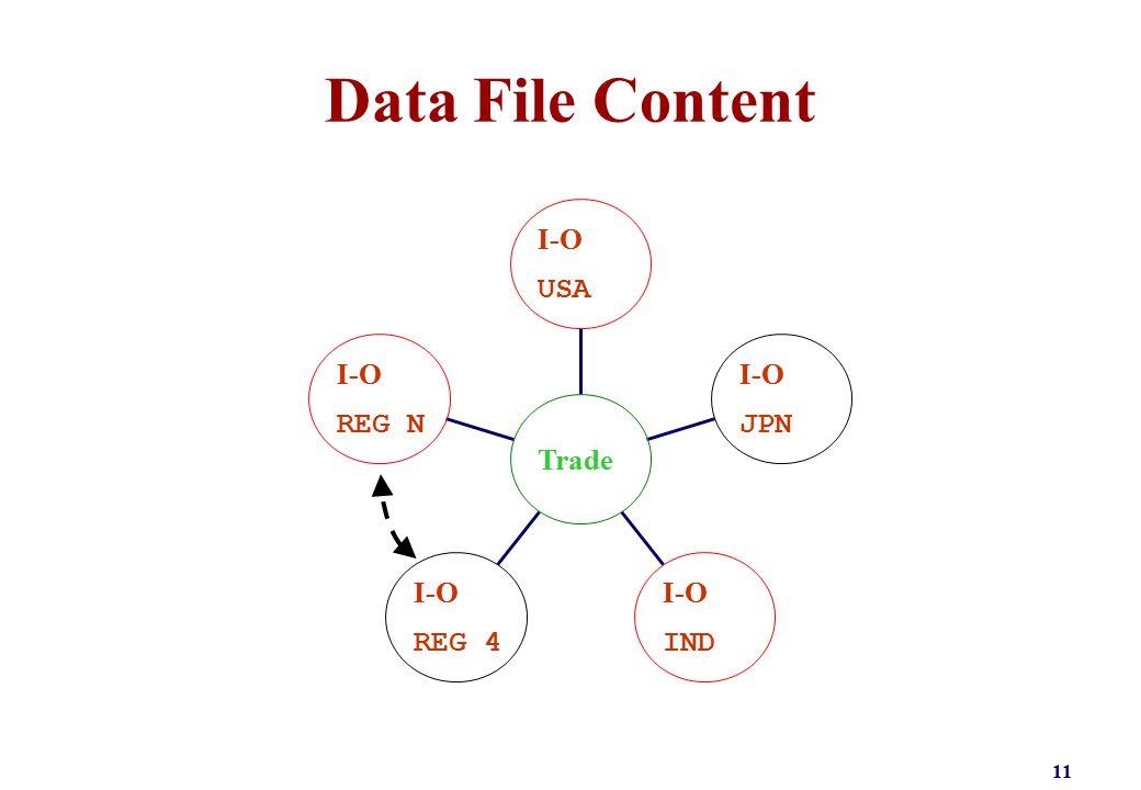 Data File Content 11 I-O REG N I-O REG 4 I-O IND I-O JPN I-O USA Trade
