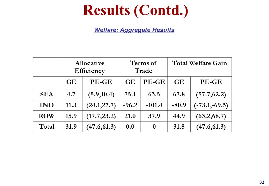32 Results (Contd.) Welfare: Aggregate Results Allocative Efficiency Terms of Trade Total Welfare Gain GEPE-GEGEPE-GEGEPE-GE SEA4.7(5.9,10.4)75.163.56