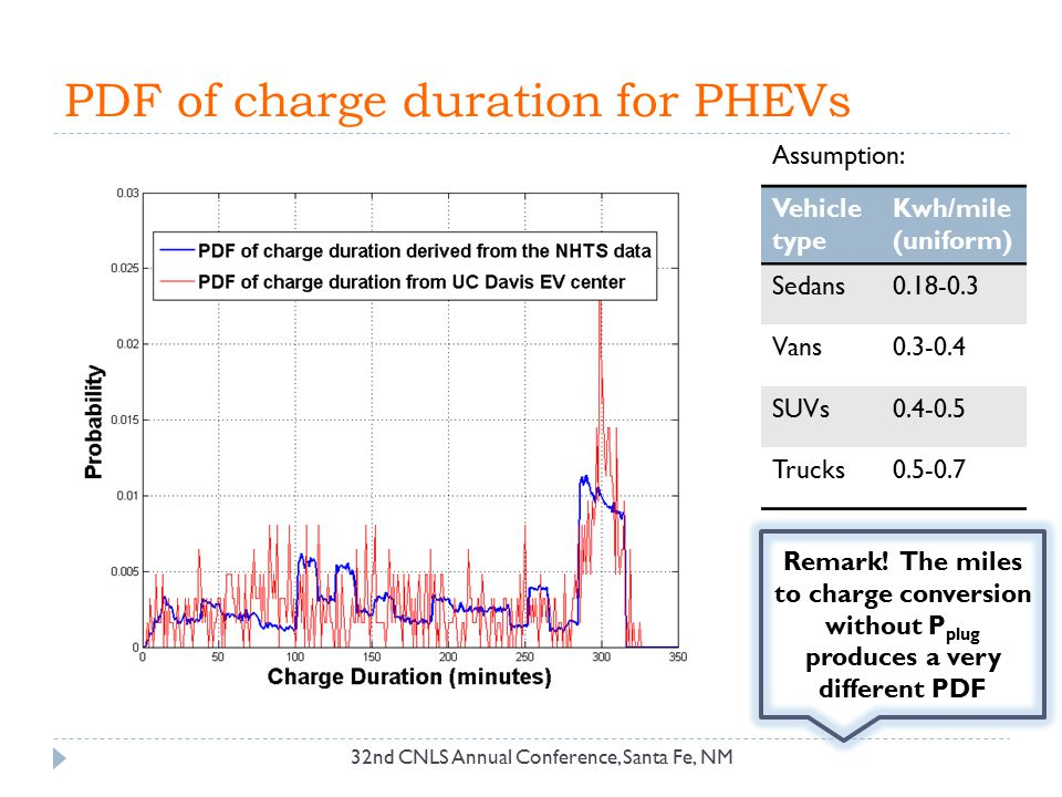 PDF of charge duration for PHEVs Assumption: Vehicle type Kwh/mile (uniform) Sedans0.18-0.3 Vans0.3-0.4 SUVs0.4-0.5 Trucks0.5-0.7 32nd CNLS Annual Con