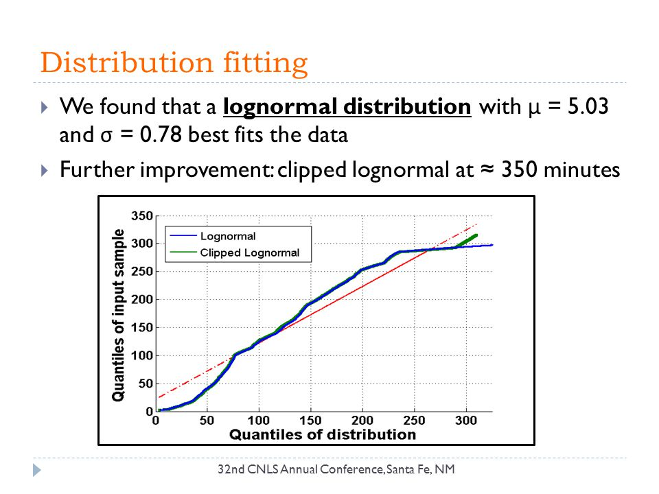 Distribution fitting  We found that a lognormal distribution with μ = 5.03 and σ = 0.78 best fits the data  Further improvement: clipped lognormal a