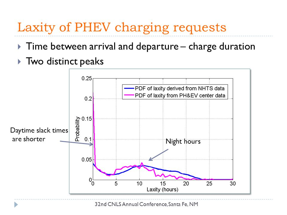 Laxity of PHEV charging requests 32nd CNLS Annual Conference, Santa Fe, NM  Time between arrival and departure – charge duration  Two distinct peaks