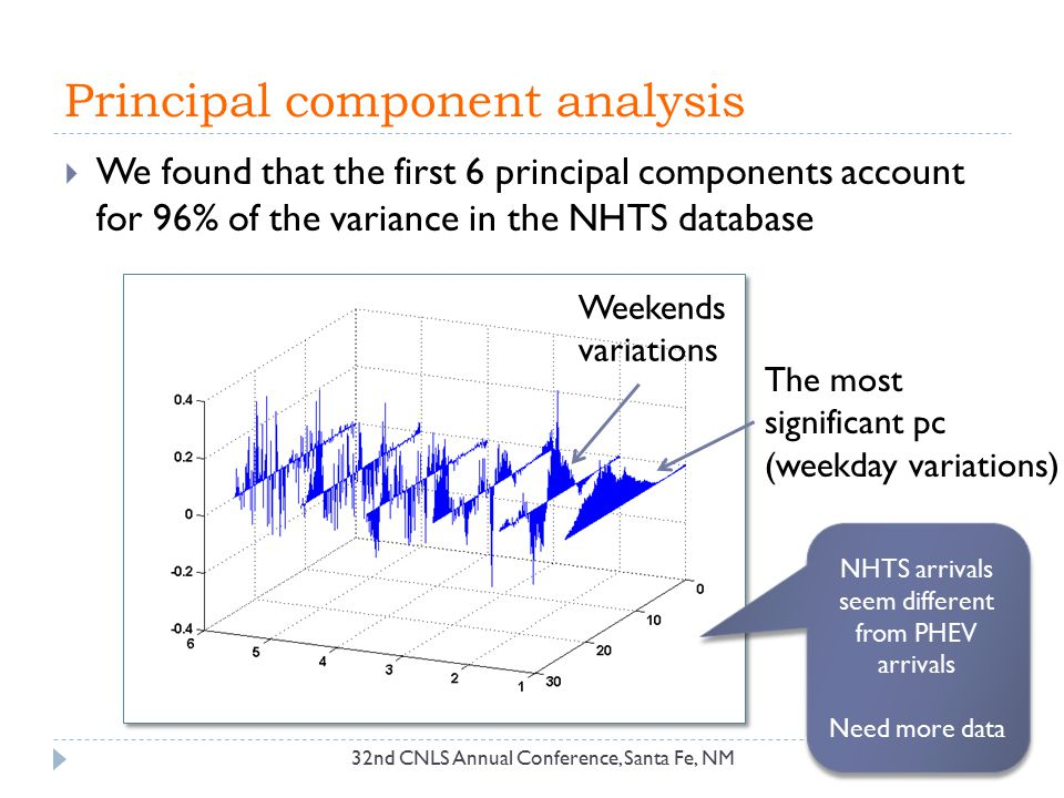 Principal component analysis 32nd CNLS Annual Conference, Santa Fe, NM  We found that the first 6 principal components account for 96% of the varianc