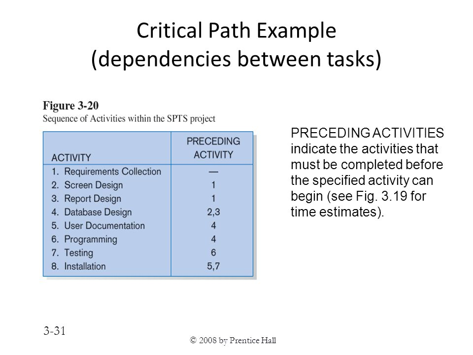 © 2008 by Prentice Hall 3-31 Critical Path Example (dependencies between tasks) PRECEDING ACTIVITIES indicate the activities that must be completed before the specified activity can begin (see Fig.