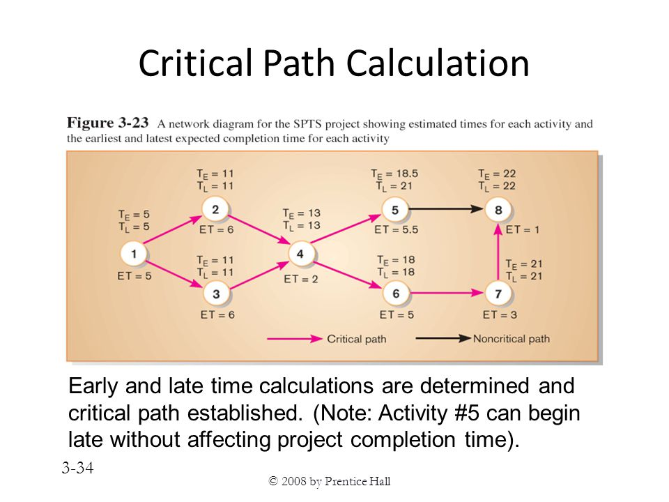 © 2008 by Prentice Hall 3-34 Critical Path Calculation Early and late time calculations are determined and critical path established.