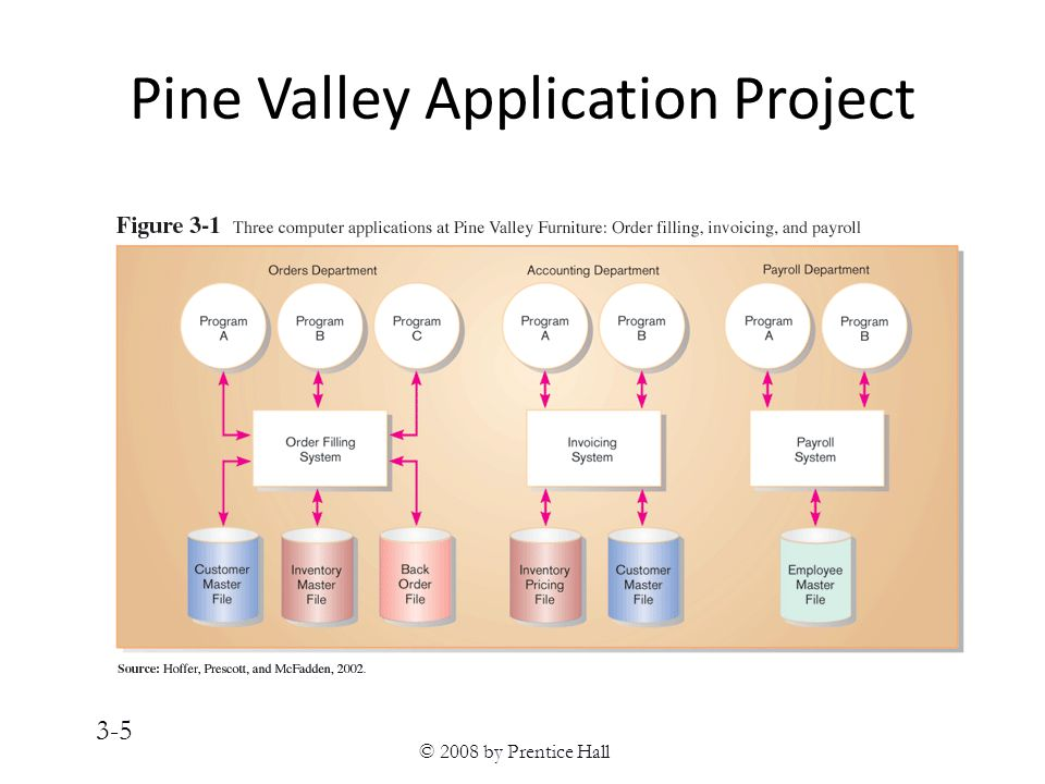 © 2008 by Prentice Hall 3-5 Pine Valley Application Project