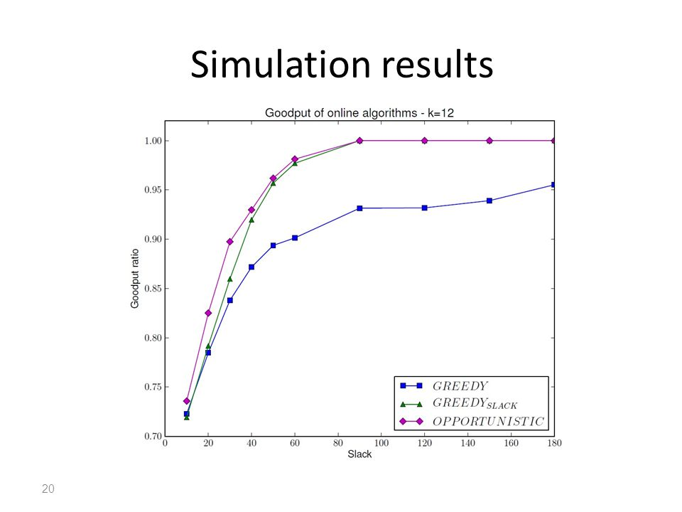 Simulation results 20