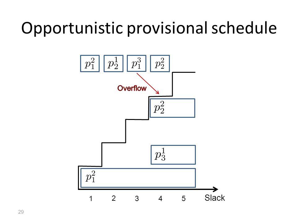 Opportunistic provisional schedule 29 Slack 1 2 345