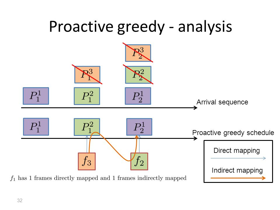 Proactive greedy - analysis Arrival sequence Proactive greedy schedule Direct mapping Indirect mapping 32