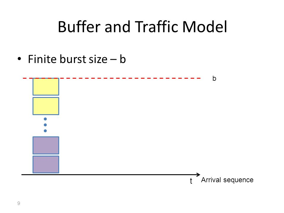 Buffer and Traffic Model Finite burst size – b 9 Arrival sequence t b