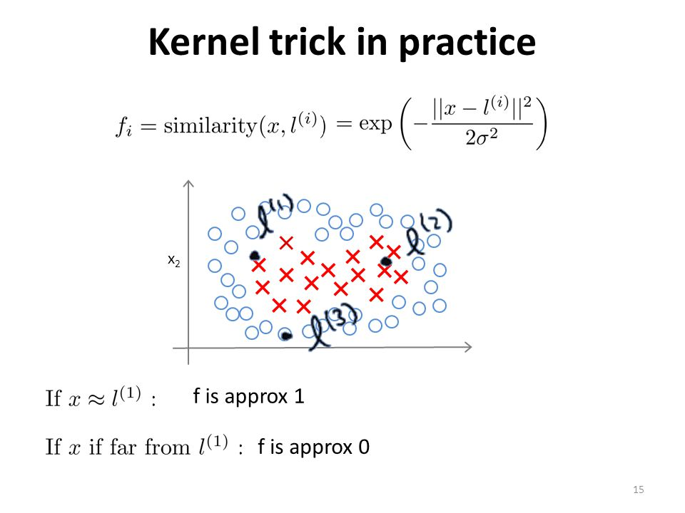 Kernel trick in practice x2x2 15 f is approx 1 f is approx 0
