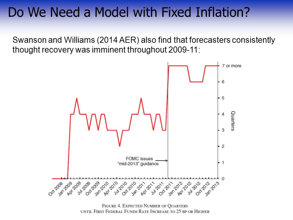 Swanson and Williams (2014 AER) also find that forecasters consistently thought recovery was imminent throughout 2009-11: Do We Need a Model with Fixed Inflation