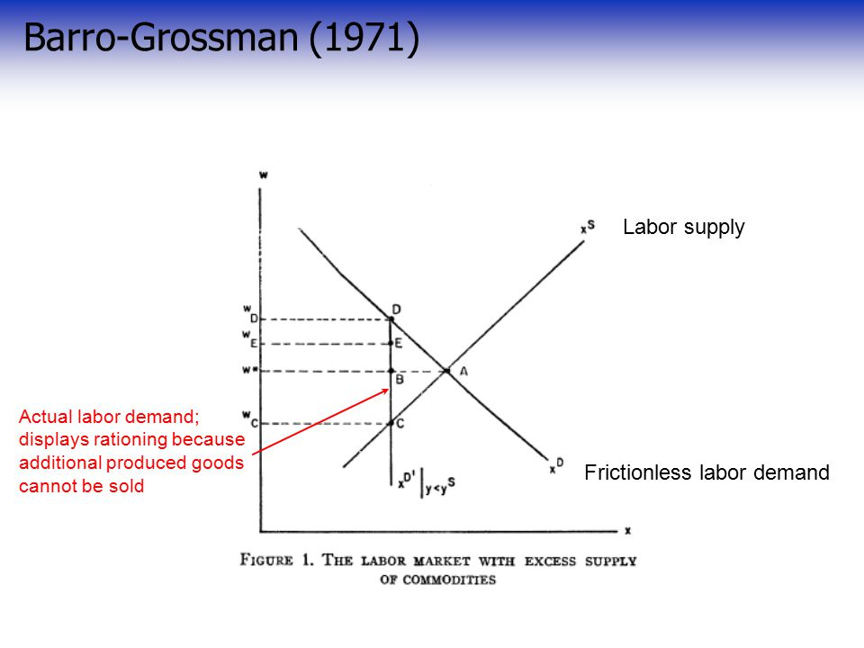 Barro-Grossman (1971) Frictionless labor demand Labor supply Actual labor demand; displays rationing because additional produced goods cannot be sold
