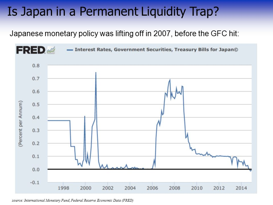Is Japan in a Permanent Liquidity Trap.