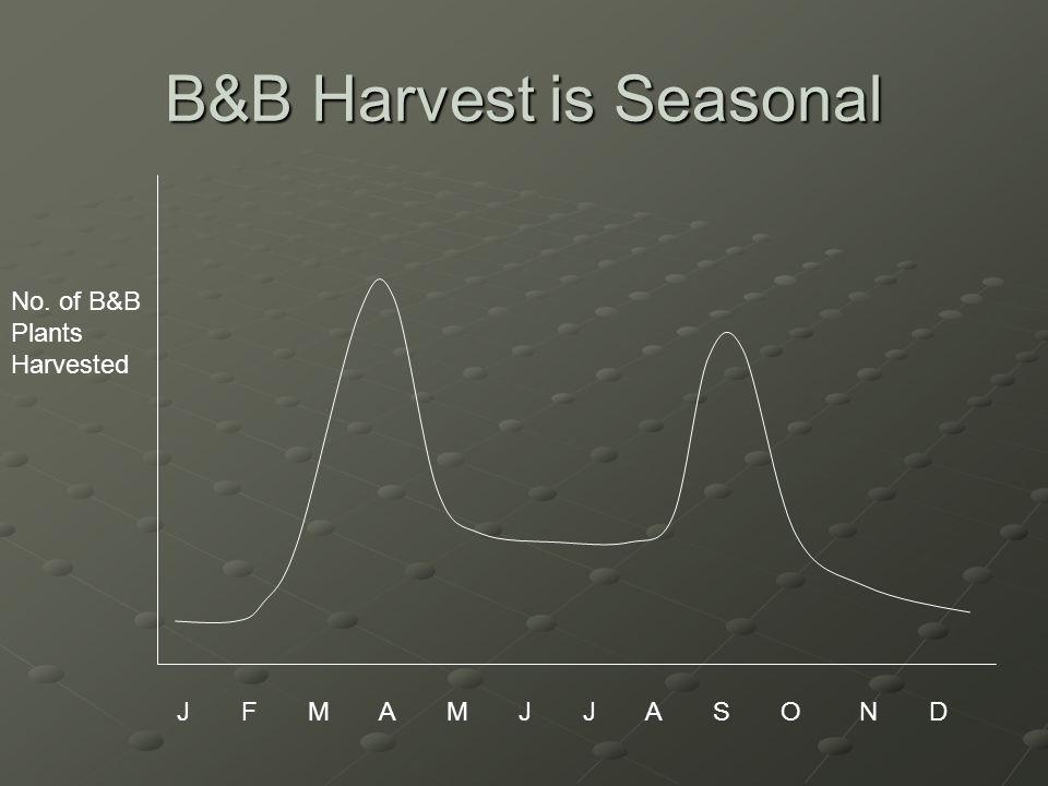 B&B Harvest is Seasonal No. of B&B Plants Harvested J F M A M J J A S O N D
