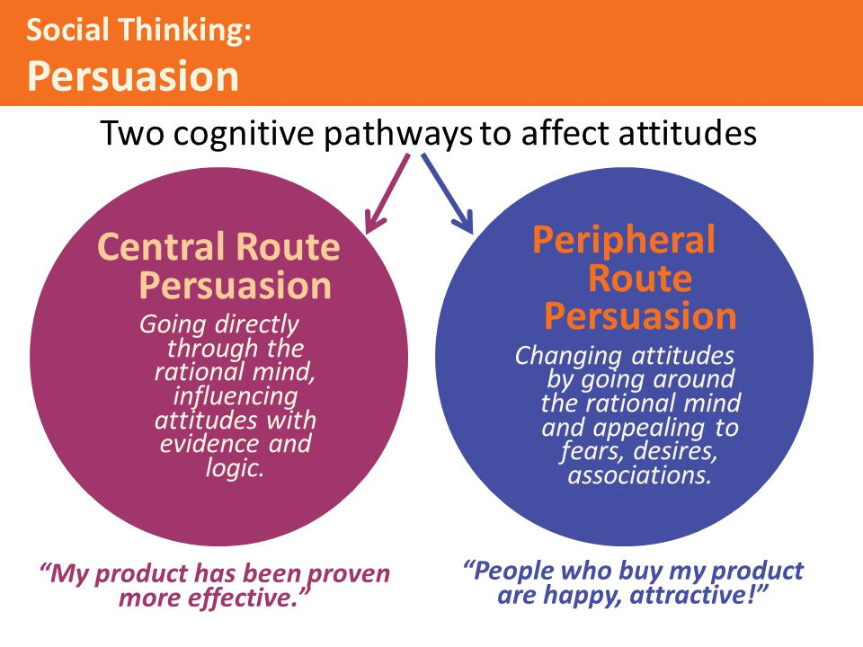 Two cognitive pathways to affect attitudes Social Thinking: Persuasion Central Route Persuasion Going directly through the rational mind, influencing attitudes with evidence and logic.