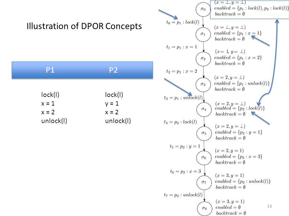 P1 P2 lock(l) x = 1 x = 2 unlock(l) lock(l) y = 1 x = 2 unlock(l) 14 Illustration of DPOR Concepts