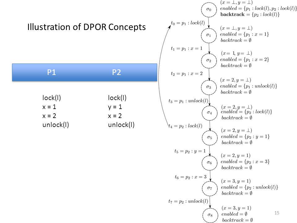 P1 P2 lock(l) x = 1 x = 2 unlock(l) lock(l) y = 1 x = 2 unlock(l) 15 Illustration of DPOR Concepts