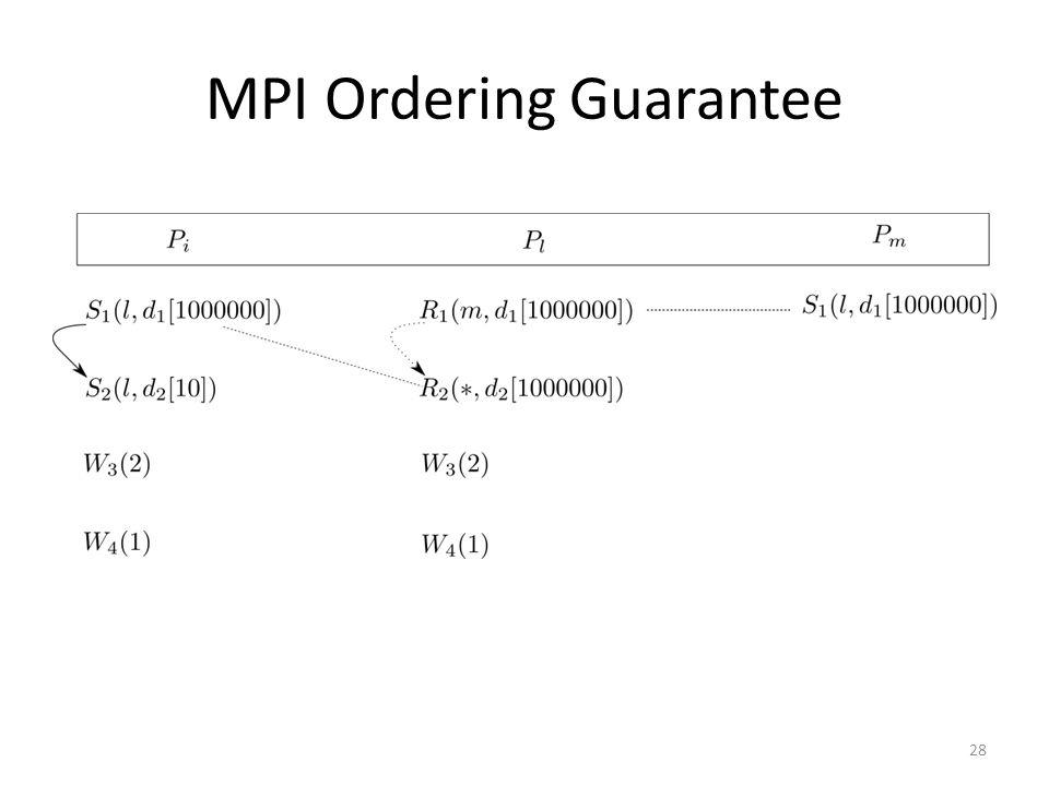 MPI Ordering Guarantee 28