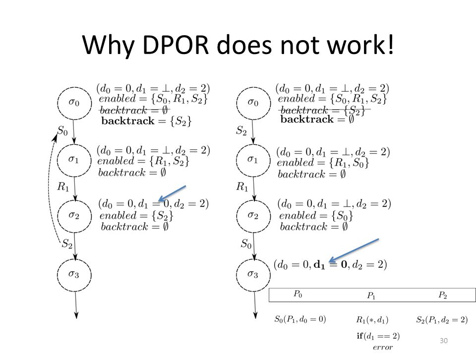 Why DPOR does not work! 30