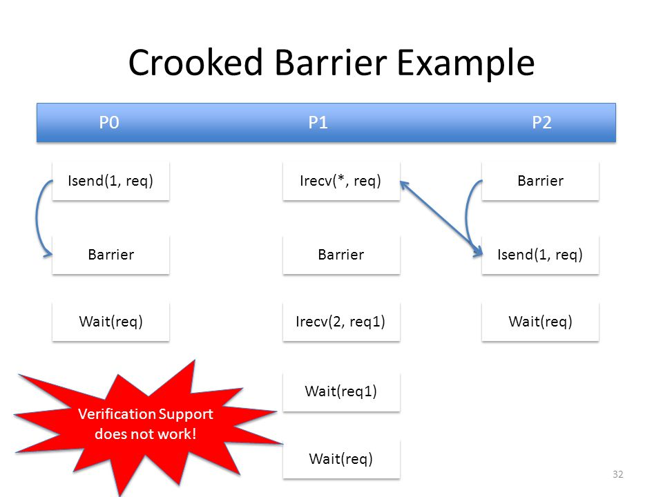 Crooked Barrier Example P0 P1 P2 Isend(1, req) Isend(1, req) Barrier Irecv(*, req) Irecv(*, req) Barrier Wait(req) Irecv(2, req1) Wait(req1) Wait(req)