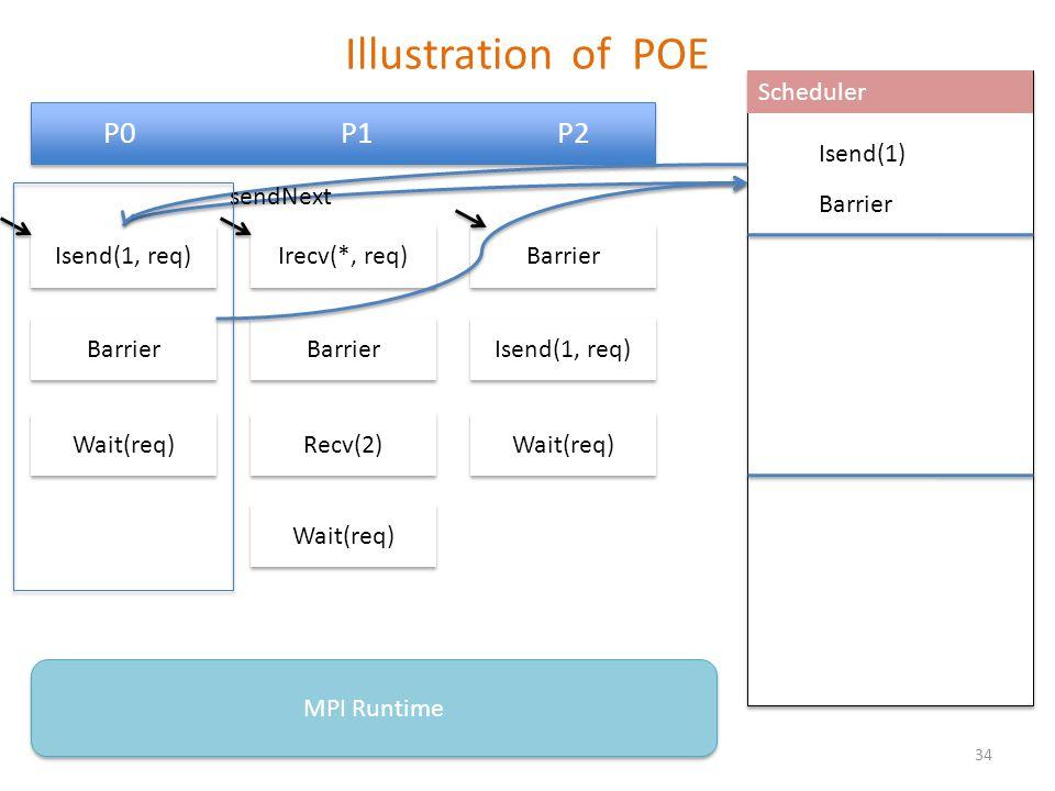 Illustration of POE P0 P1 P2 Barrier Isend(1, req) Wait(req) MPI Runtime Scheduler Irecv(*, req) Barrier Recv(2) Wait(req) Isend(1, req) Wait(req) Barrier Isend(1) sendNext Barrier 34