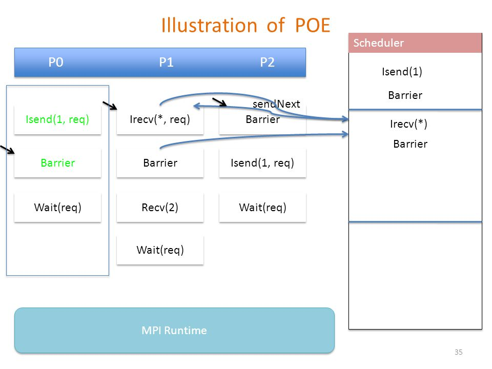 P0 P1 P2 Barrier Isend(1, req) Wait(req) MPI Runtime Scheduler Irecv(*, req) Barrier Recv(2) Wait(req) Isend(1, req) Wait(req) Barrier Isend(1) sendNext Barrier Irecv(*) Barrier 35 Illustration of POE