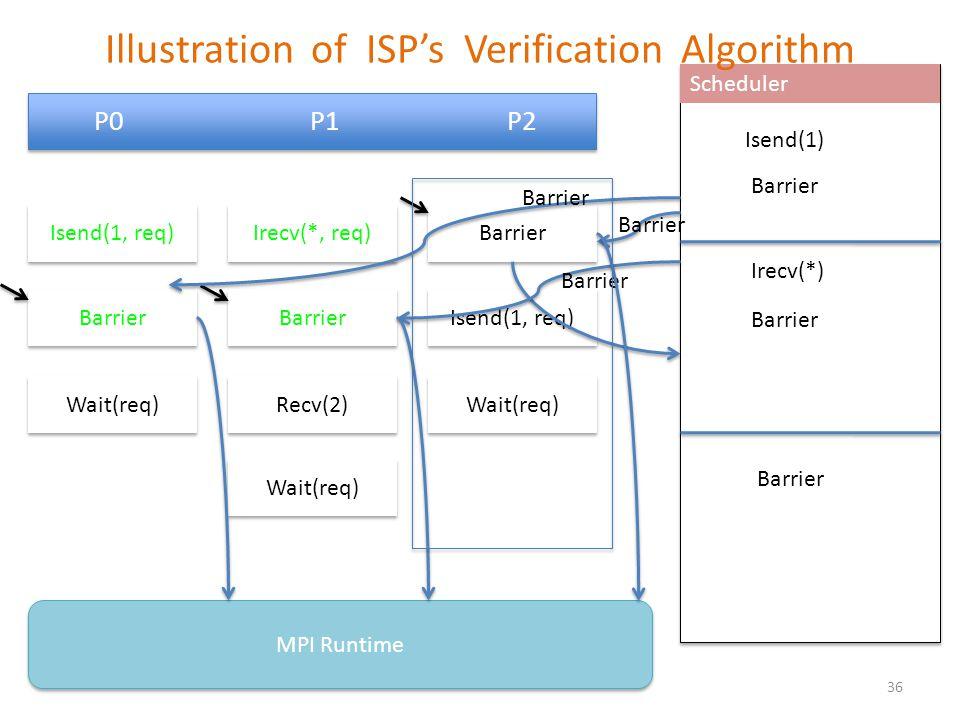 P0 P1 P2 Barrier Isend(1, req) Wait(req) MPI Runtime Scheduler Irecv(*, req) Barrier Recv(2) Wait(req) Isend(1, req) Wait(req) Barrier Isend(1) Barrie