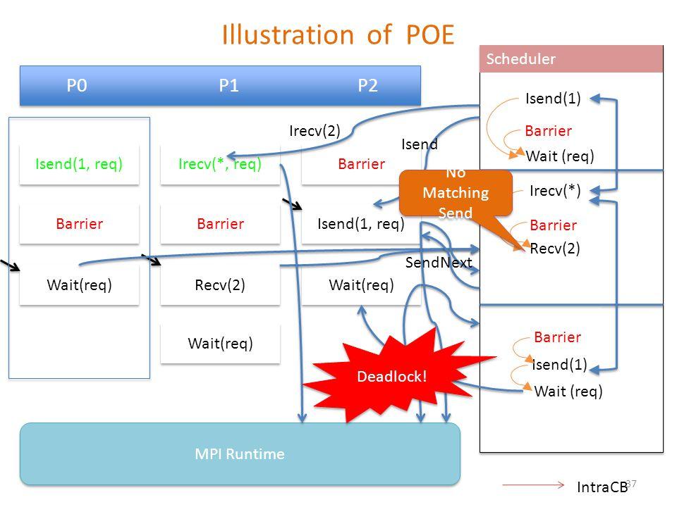 P0 P1 P2 Barrier Isend(1, req) Wait(req) MPI Runtime Scheduler Irecv(*, req) Barrier Recv(2) Wait(req) Isend(1, req) Wait(req) Barrier Isend(1) Barrier Irecv(*) Barrier Wait (req) Recv(2) Isend(1) SendNext Wait (req) Irecv(2) Isend Wait No Matching Send No Matching Send Deadlock.