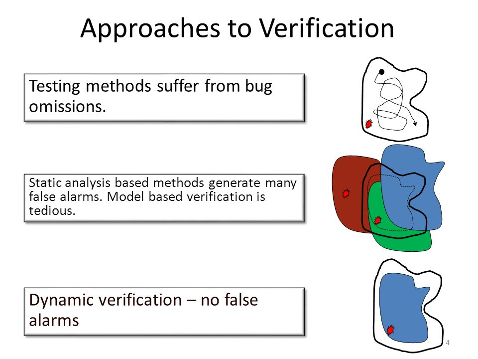 Approaches to Verification Testing methods suffer from bug omissions.