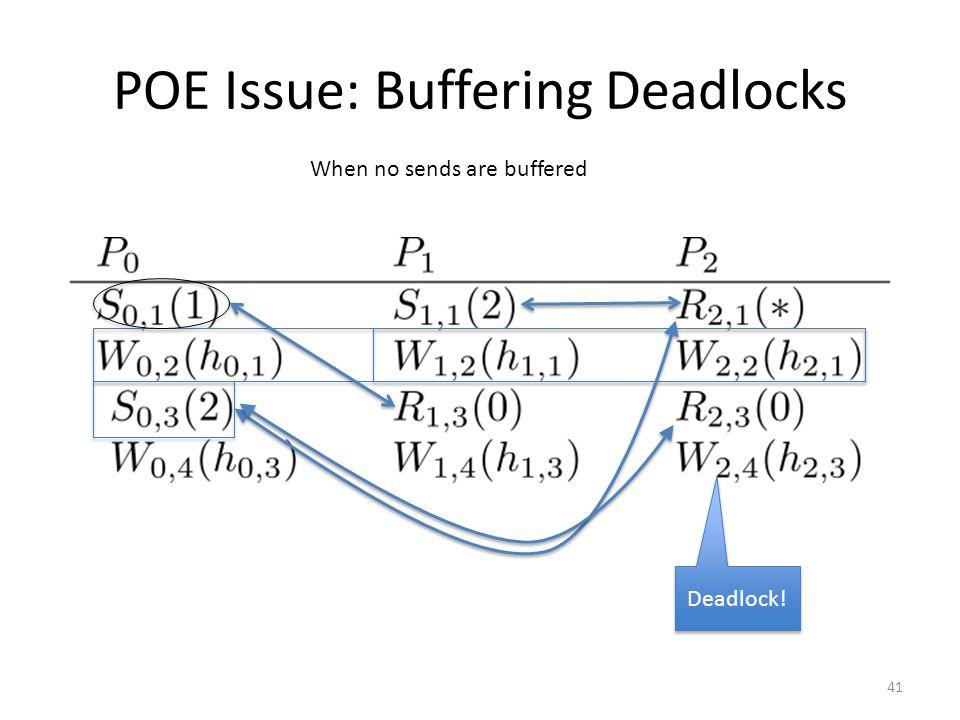 POE Issue: Buffering Deadlocks When no sends are buffered Deadlock! 41