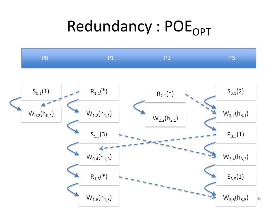 Redundancy : POE OPT P0 P1 P2 P3 W 0,2 (h 0,1 ) S 0,1 (1) R 1,1 (*) W 1,2 (h 1,1 ) S 1,3 (3) W 0,4 (h 1,3 ) R 1,5 (*) W 1,6 (h 1,5 ) W 2,2 (h 2,1 ) R 2,1 (*) S 3,1 (2) W 3,2 (h 3,1 ) R 3,3 (1) W 3,4 (h 3,3 ) S 3,5 (1) W 3,6 (h 3,5 ) 46