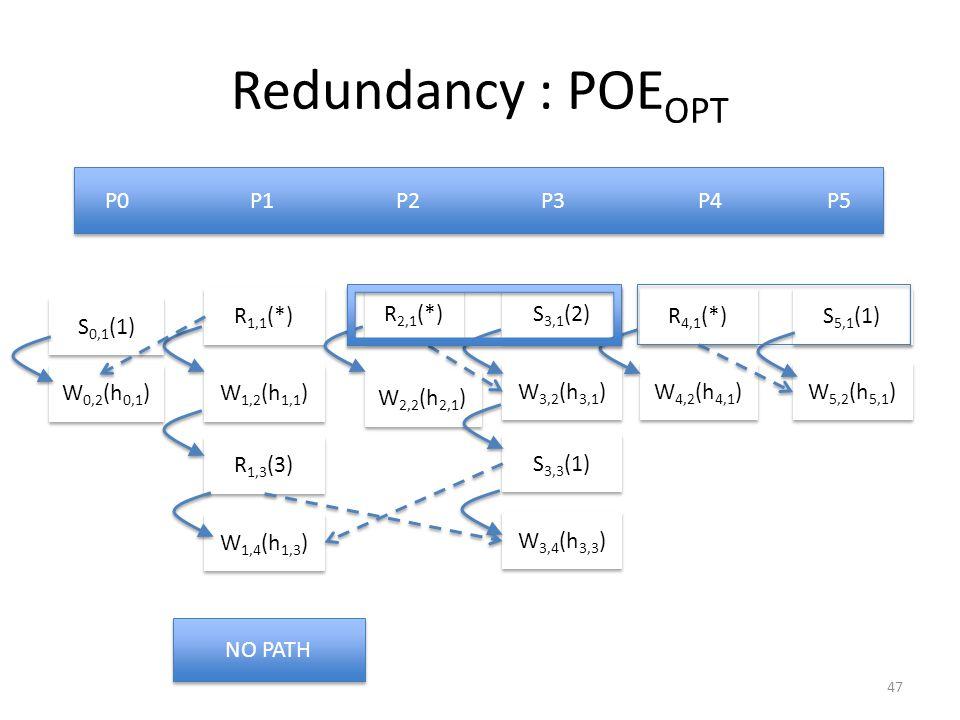 Redundancy : POE OPT W 0,2 (h 0,1 ) S 0,1 (1) R 1,1 (*) W 1,2 (h 1,1 ) R 1,3 (3) W 1,4 (h 1,3 ) W 2,2 (h 2,1 ) R 2,1 (*) S 3,1 (2) W 3,2 (h 3,1 ) S 3,3 (1) W 3,4 (h 3,3 ) P0 P1 P2 P3 P4 P5 R 4,1 (*) W 4,2 (h 4,1 ) S 5,1 (1) W 5,2 (h 5,1 ) NO PATH 47