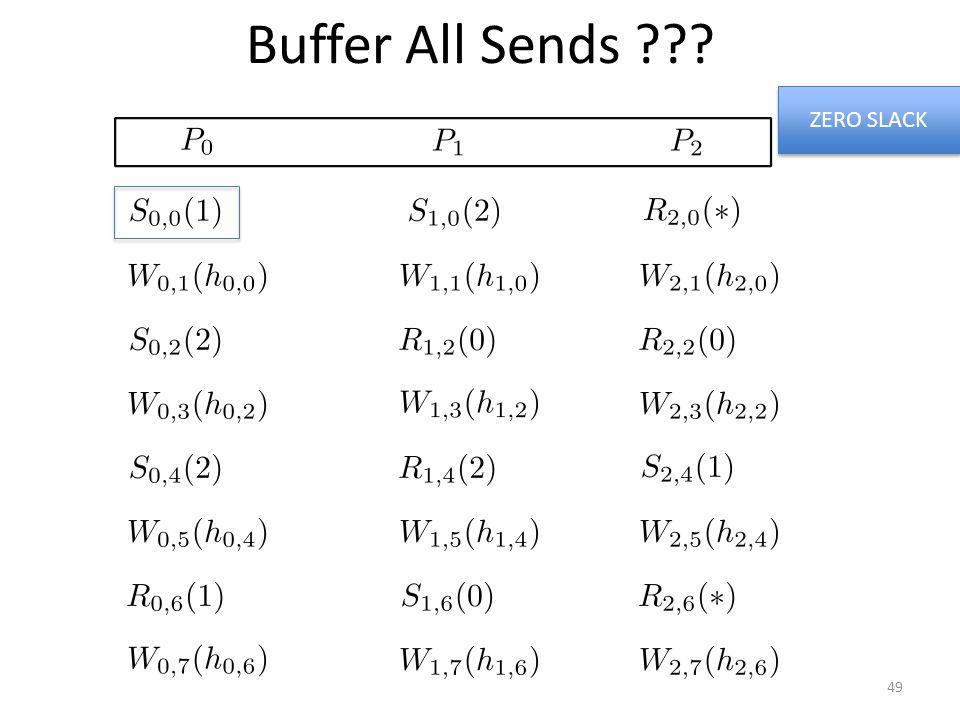 Buffer All Sends ??? ZERO SLACK 49
