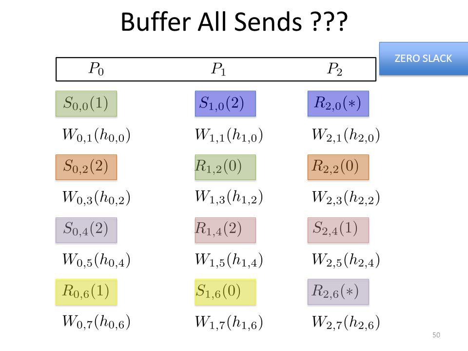 Buffer All Sends ??? ZERO SLACK 50