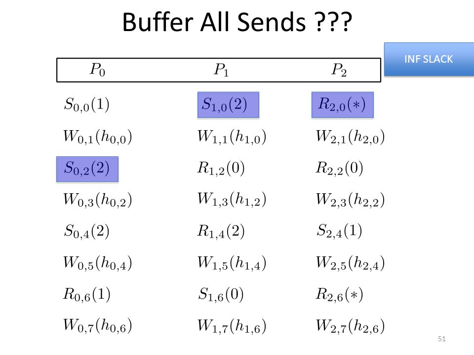 Buffer All Sends ??? INF SLACK 51