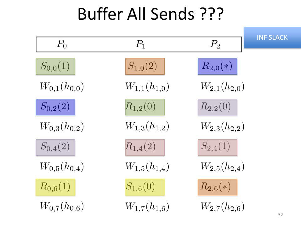 Buffer All Sends ??? INF SLACK 52
