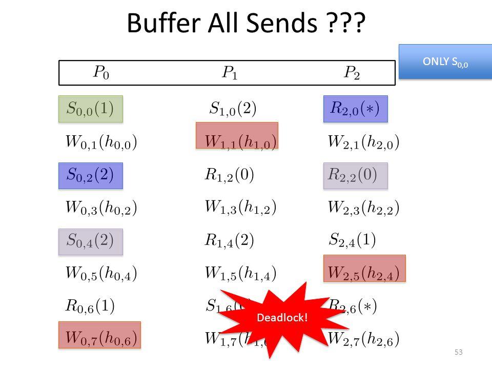 Buffer All Sends ONLY S 0,0 Deadlock! 53