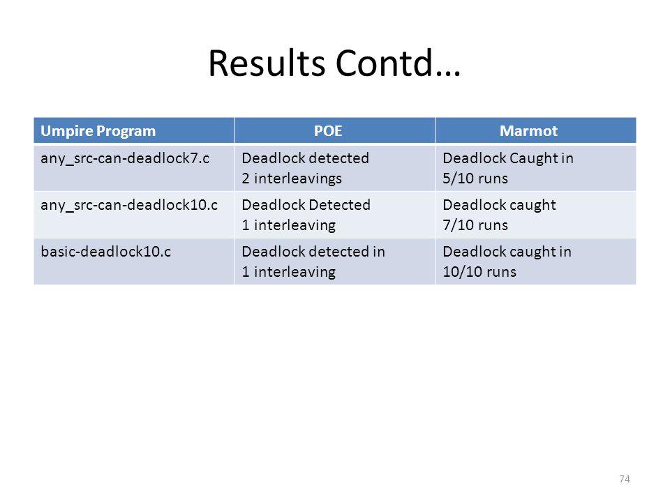 Results Contd… Umpire Program POE Marmot any_src-can-deadlock7.cDeadlock detected 2 interleavings Deadlock Caught in 5/10 runs any_src-can-deadlock10.cDeadlock Detected 1 interleaving Deadlock caught 7/10 runs basic-deadlock10.cDeadlock detected in 1 interleaving Deadlock caught in 10/10 runs 74