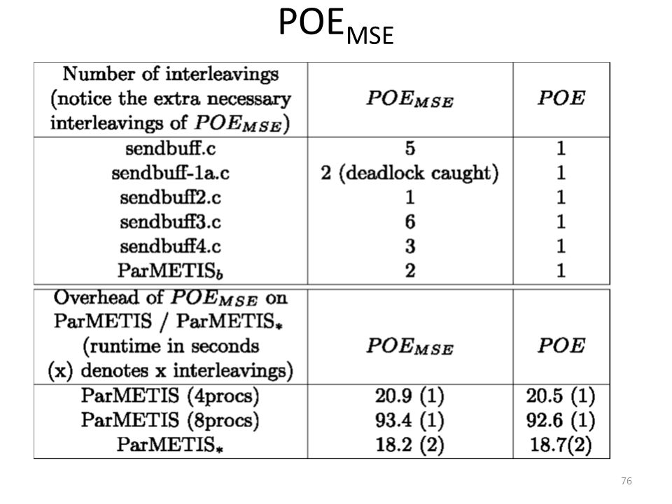POE MSE 76
