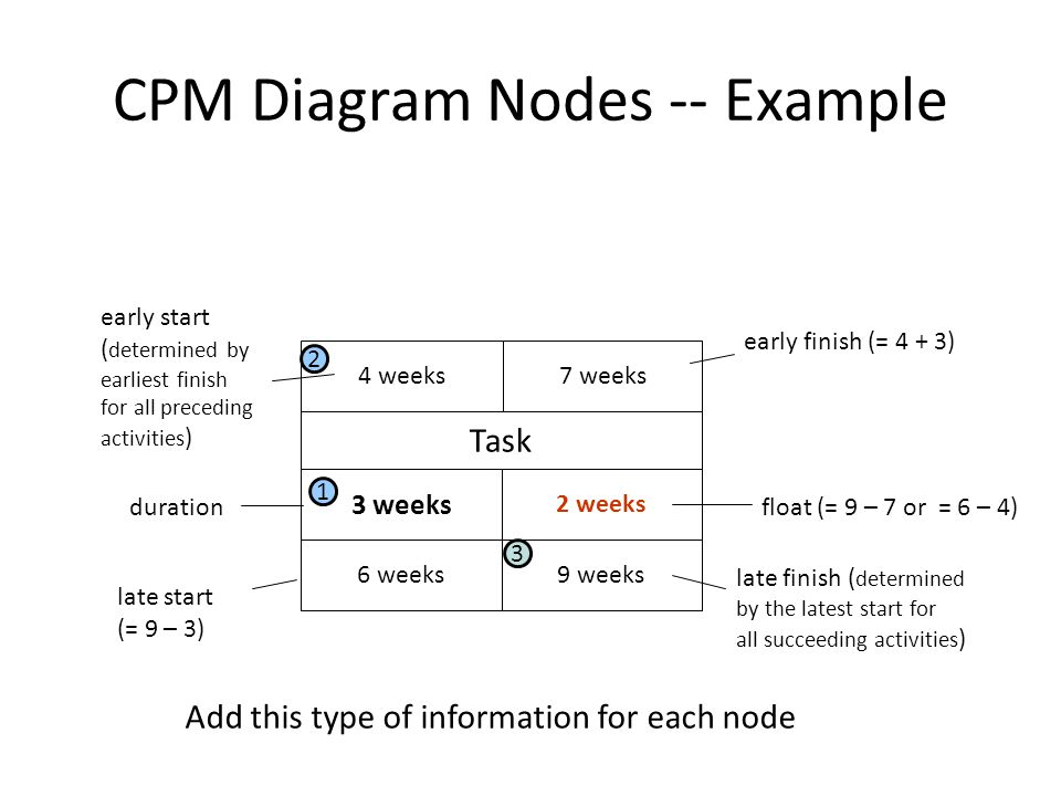 CPM Diagram Nodes -- Example Task 4 weeks7 weeks 3 weeks 2 weeks 6 weeks9 weeks Add this type of information for each node durationfloat (= 9 – 7 or = 6 – 4) early start ( determined by earliest finish for all preceding activities ) late start (= 9 – 3) early finish (= 4 + 3) late finish ( determined by the latest start for all succeeding activities ) 1 2 3