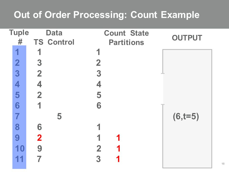 Out of Order Processing: Count Example 18 1 1 1 2 3 2 3 2 3 4 4 4 5 2 5 6 1 6 7 5 (6,t=5) 8 6 1 9 2 1 1 10 9 2 1 11 7 3 1 Data TS Control Count State