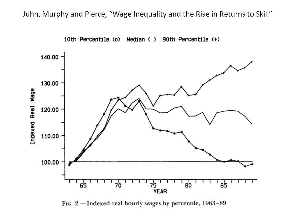 Juhn, Murphy and Pierce, Wage Inequality and the Rise in Returns to Skill