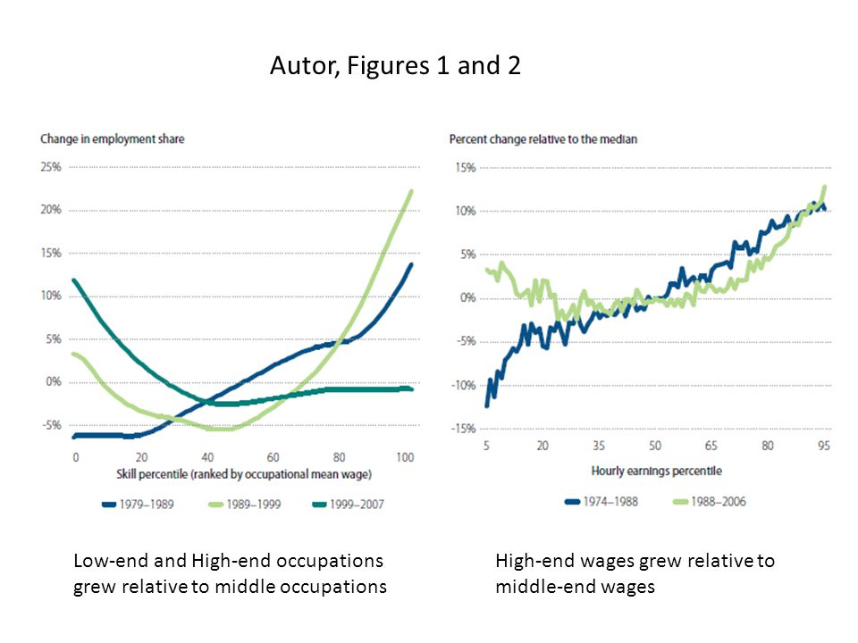 Autor, Figures 1 and 2 Low-end and High-end occupations grew relative to middle occupations High-end wages grew relative to middle-end wages