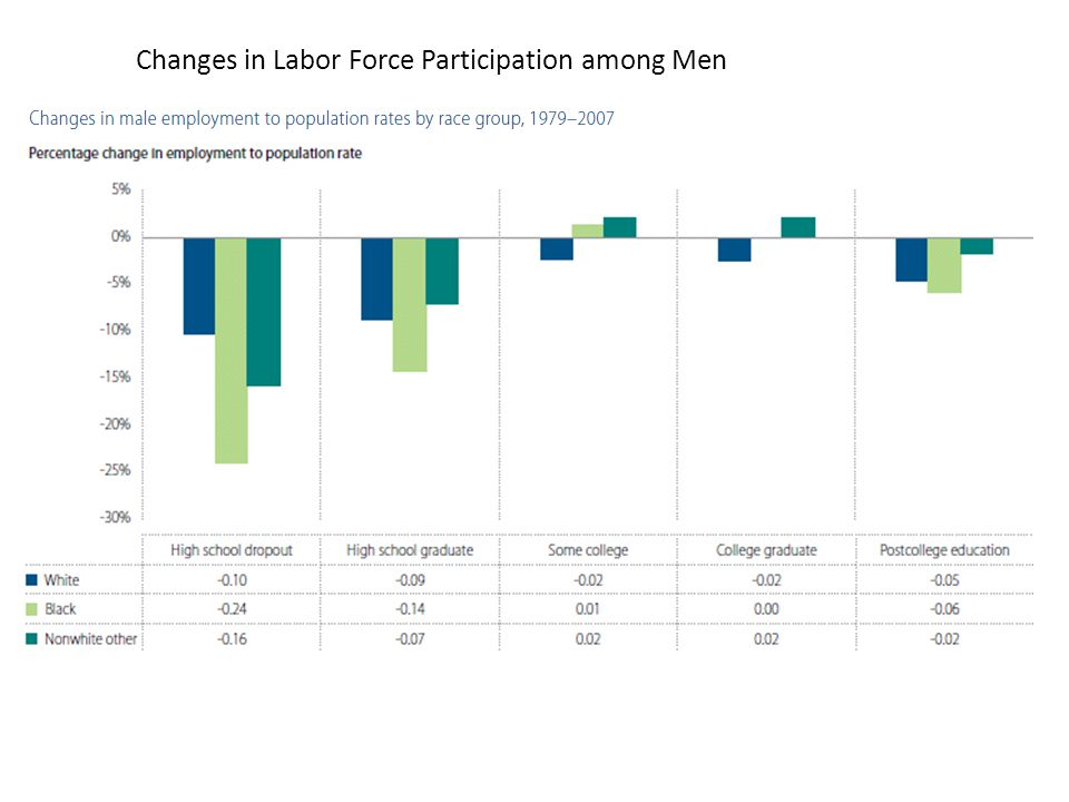 Changes in Labor Force Participation among Men