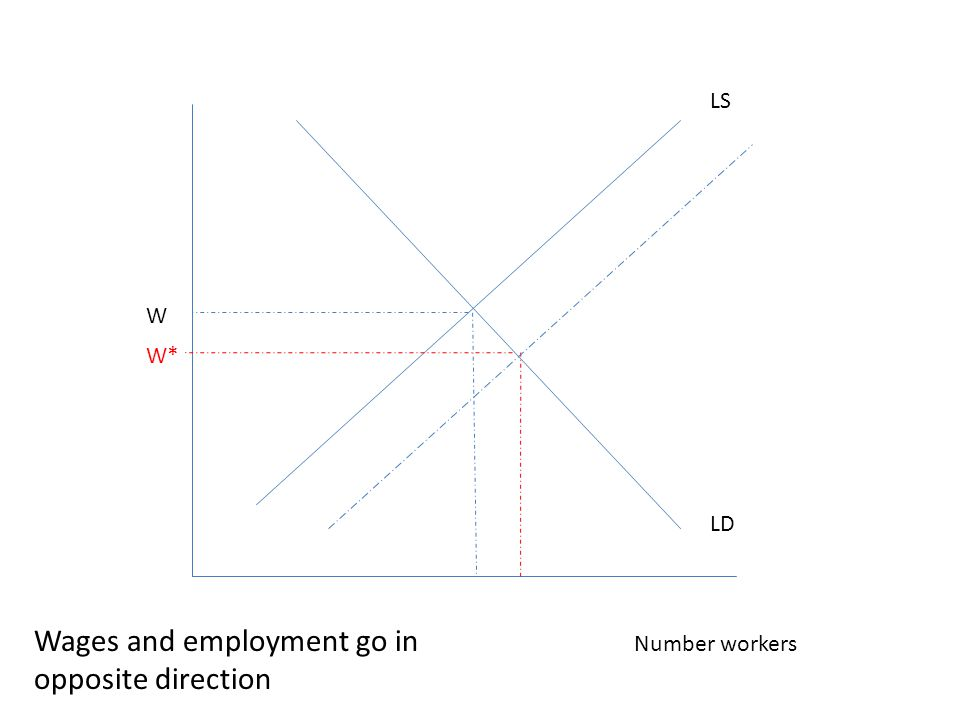 W Number workers LS LD W* Wages and employment go in opposite direction