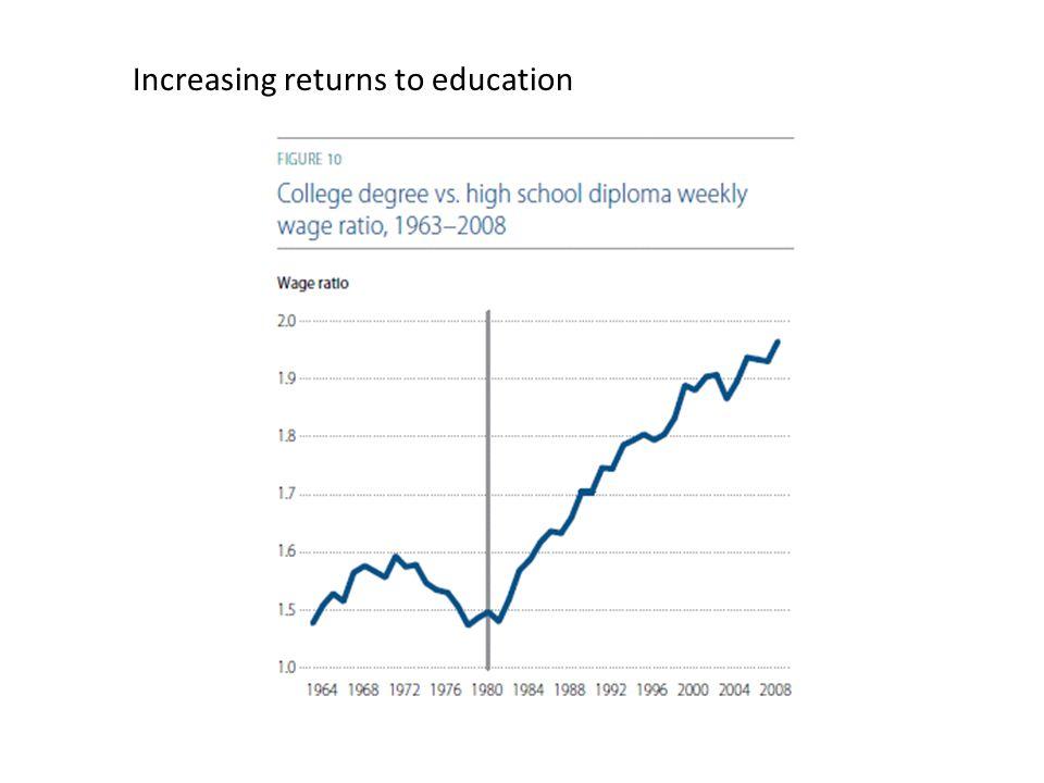 Increasing returns to education